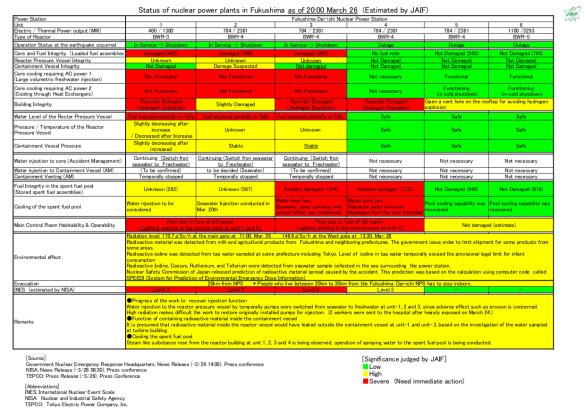 Fukuschima Status 26.03.2011 2000JST/1200MEZ