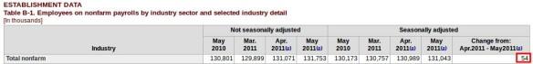 Non-farm payrolls May 2011 (Klicken zum vergrössern)