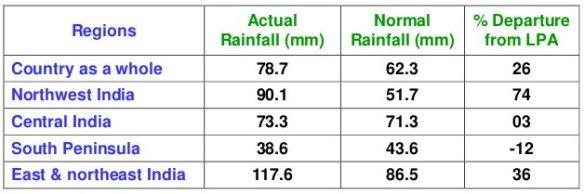 Monsun Regenfälle, Indien, 11.8. bis 17.8.2011, tabellarisch